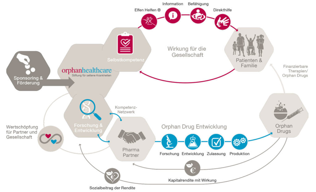 Orphan-Healthcare4_dt