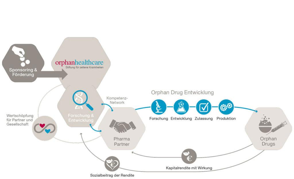 Orphan-Healthcare_R&D_dt